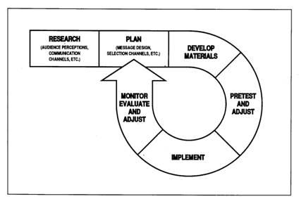 development communication research topics